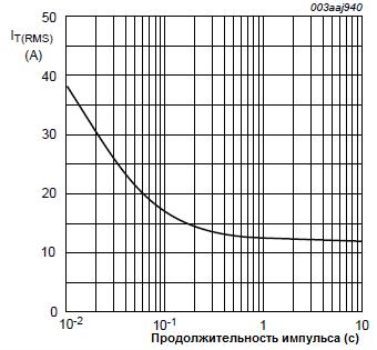 Средний ток от продолжительности импульса
