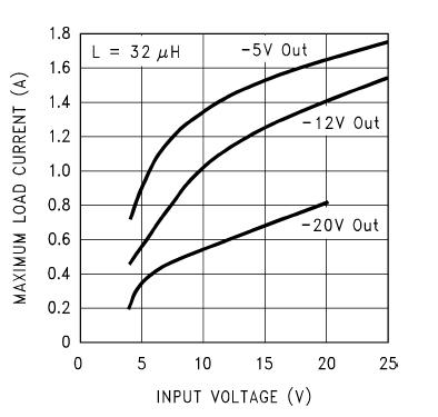 Кривые зависимости тока в нагрузке от напряжений на входе