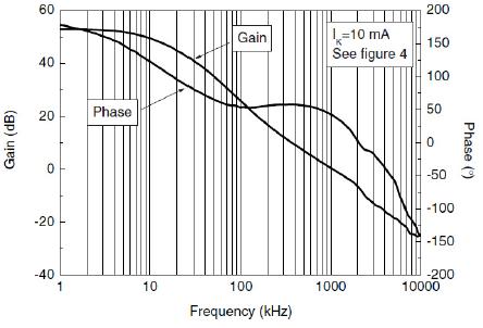 Усиление и фаза от температуры