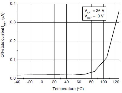 Катодный ток в закрытом состоянии от температуры