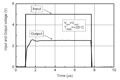 Импульсная характеристика для Ik = 1 мА