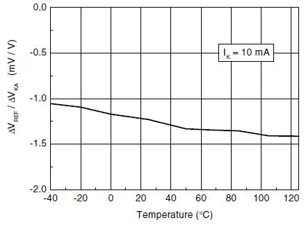 Зависимость отношения изменения Vref к VKA от температуры