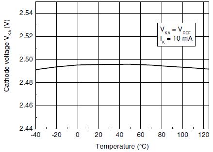 Зависимость опорного напряжения от температуры