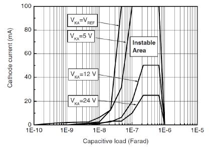 Стабильность при разных емкостях нагрузки