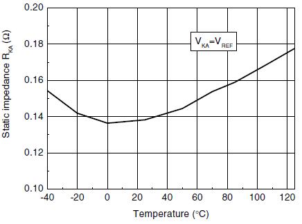 Статическое полное сопротивление от температуры