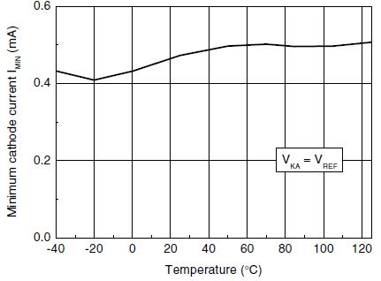 Минимальный рабочий ток от температуры