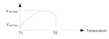Отклонение входного опорного напряжения TL431