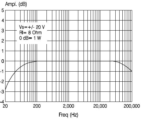 Частотная характеристика