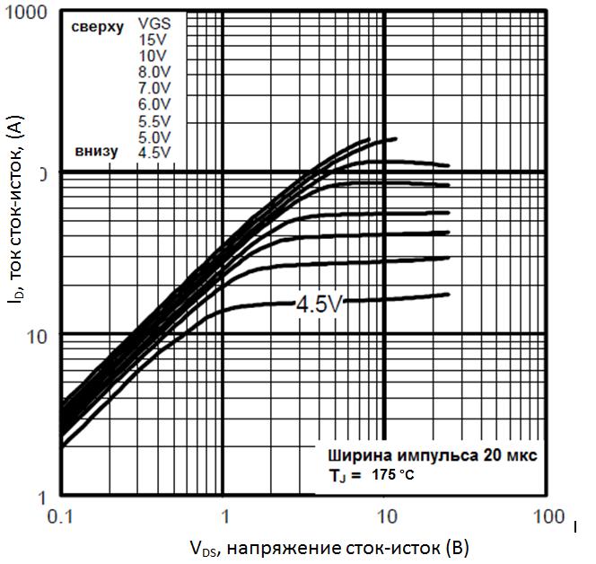 характеристики при температуре p-n перехода 175°C