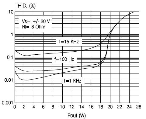 Коэффициент нелинейных искажения от выходной мощности при нагрузке 8 Ом