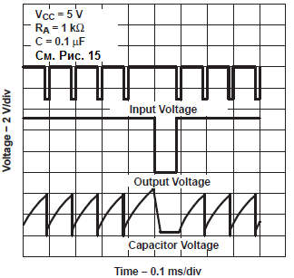 Осциллограмма выполнения синхронизации для индикатора пропуска импульсов