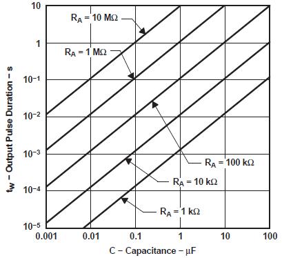 Длительность выходного импульса от емкости конденсатара