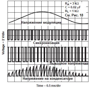 Осциллограмма ШИМ-модуляции.
