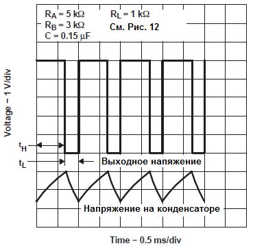Осциллограмма напряжений для астабильного режима работы.