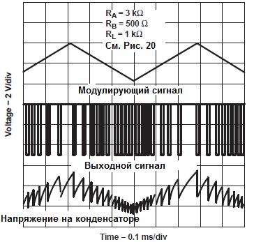 Осциллограмма напряжений для фазово-импульсной модуляции