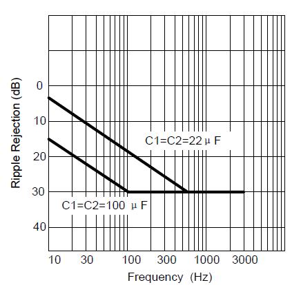 Зависимость подавления пульсаций от частоты