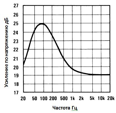 Зависимость коэффициента усиления от частоты для схемы с дополнительным усиление НЧ