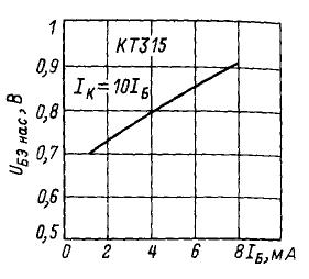 Зависимость напряжения насыщения коллектор-эмиттер от тока коллектор
