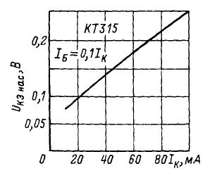 Зависимость напряжения насыщения база-эмиттер от тока базы