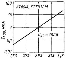 Зависимость обратного тока коллектор-эмиттер от температуры