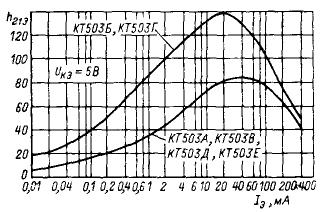 Зависимость статического коэффициента передачи тока от тока эмиттера
