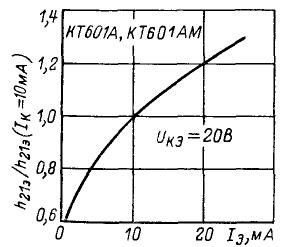 Зависимость относительного коэффициента передачи тока от тока эмиттера