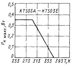 Зависимость максимально допустимой постоянной рассеиваемой мощности коллектора от температуры