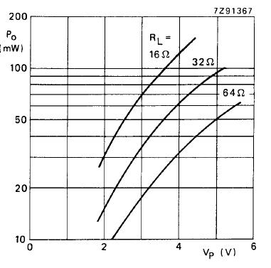 Выходная мощность на нагрузке сопротивлением (RL) как функция от напряжения питания, для стерео режима