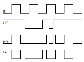 Временная диаграмма вход/выход