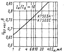 Зависимость напряжения насыщения база-эмиттер от тока коллектора