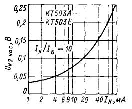 Зависимость напряжения насыщения коллектор-эмиттер от тока коллектора