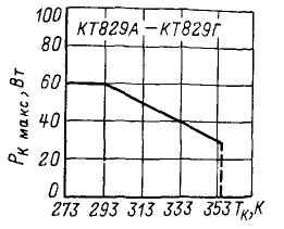 Зависимость максимально допустимой мощности рассеивания коллектора от температуры корпуса