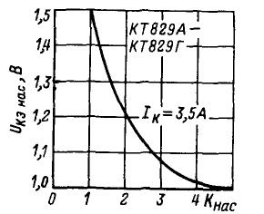 Зависимость напряжения насыщения коллектор - эмиттер от Iк/Iб