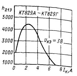Зависимость статического коэффициента передачи тока от тока коллектора