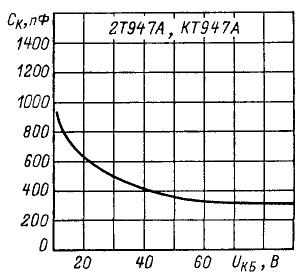 Зависимость емкости коллекторного перехода от напряжения коллектор-база