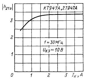Зависимость  модуля статического коэффициента передачи тока от тока коллектора