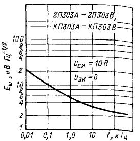 Зависимость ЭДС шума от частоты