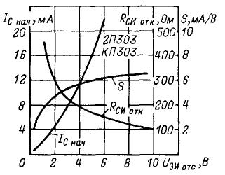 Зависимость начального тока стока, крутизны характеристики и сопротивления сток-исток в открытом состоянии от напряжения отсечки