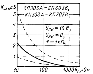 Зона возможных положений зависимости коэффициента шума от сопротивления генератора