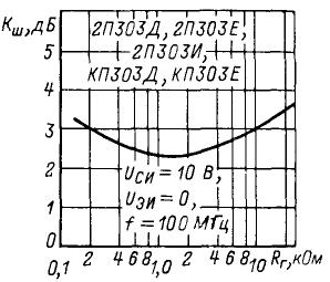 Зависимость коэффициента шума от сопротивления генератора