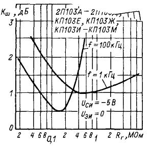 Зависимость напряжения шума от сопротивления генератора