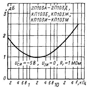 Зависимость напряжения шума от частоты