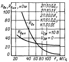 Зависимость входного и выходного сопротивлений от частоты