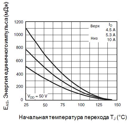 Максимальная энергия лавинного импульса от тока стока