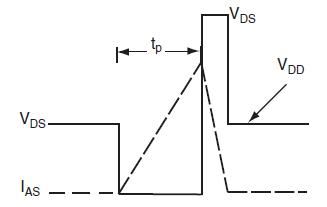Осциллограммы цепи проверки индуктивности