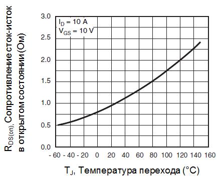 Нормированное сопротивление в открытом состоянии от температуры