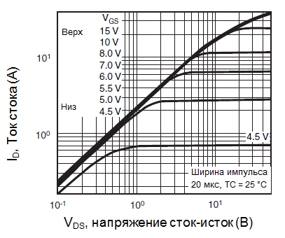 Типовые выходные характеристики, TC = 25 °C