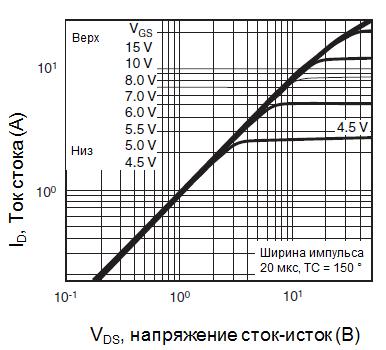 Типовые выходные характеристики, TC = 150 °C