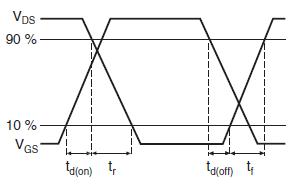 Осциллограммы определения времени переключения