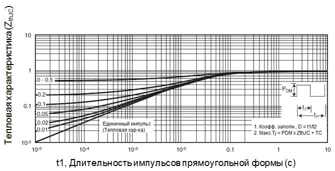 Максимальное эффективное переходное тепловое сопротивление, кристалл-корпус